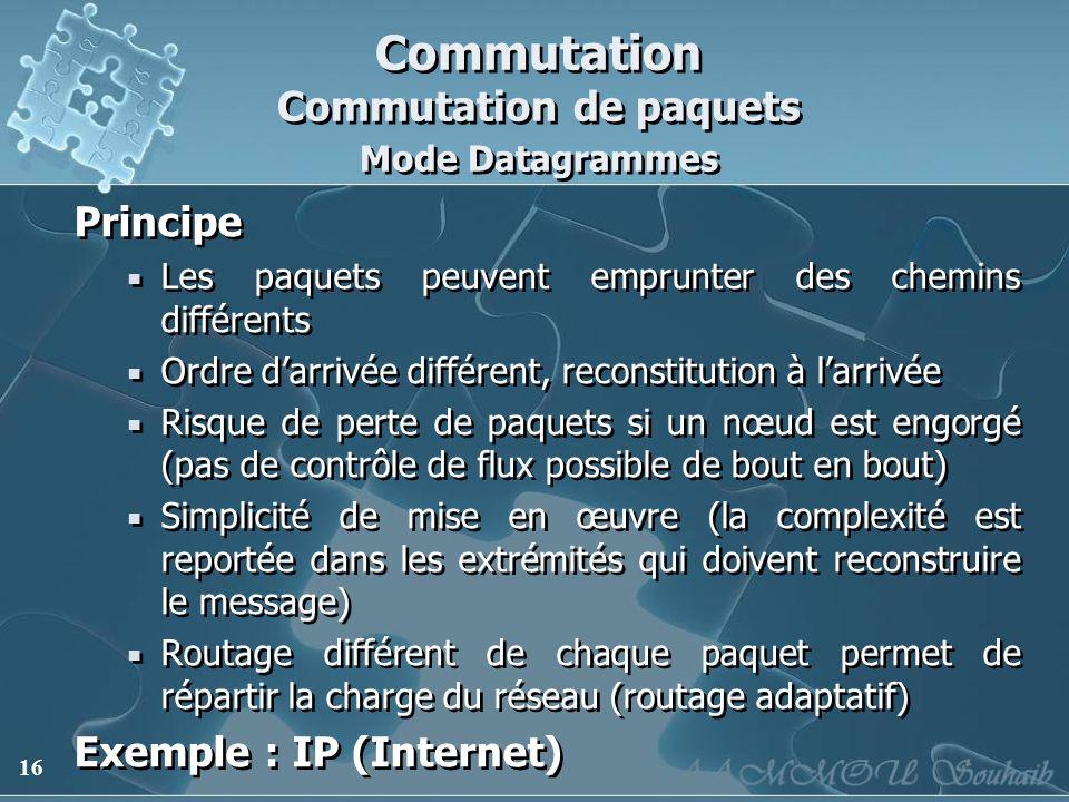 Commutation Commutation de paquets Mode Datagrammes
