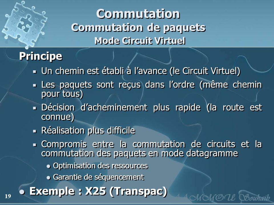 Commutation Commutation de paquets Mode Circuit Virtuel
