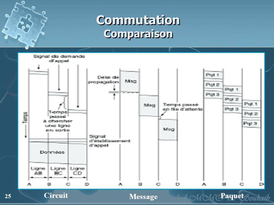 Commutation Comparaison