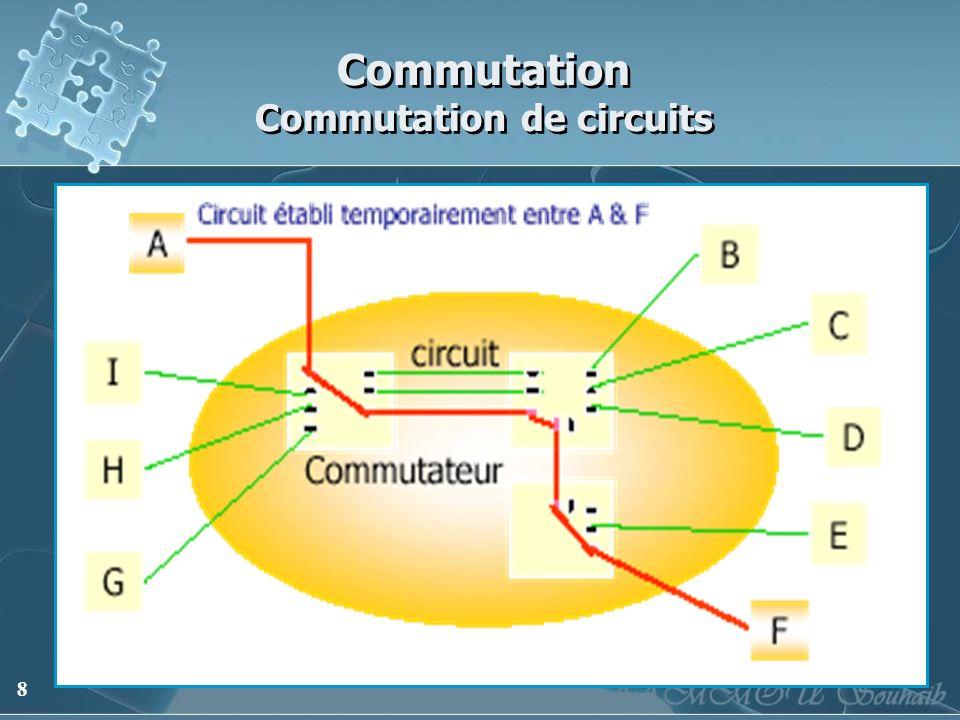 Commutation Commutation de circuits