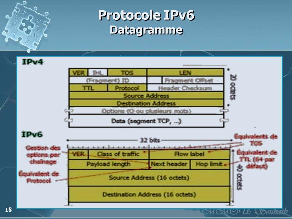 Protocole IPv6 Datagramme