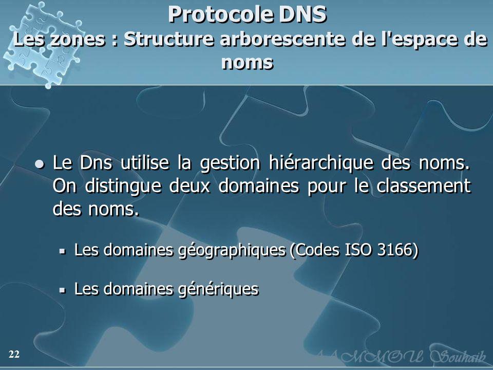 Protocole DNS Les zones : Structure arborescente de l espace de noms