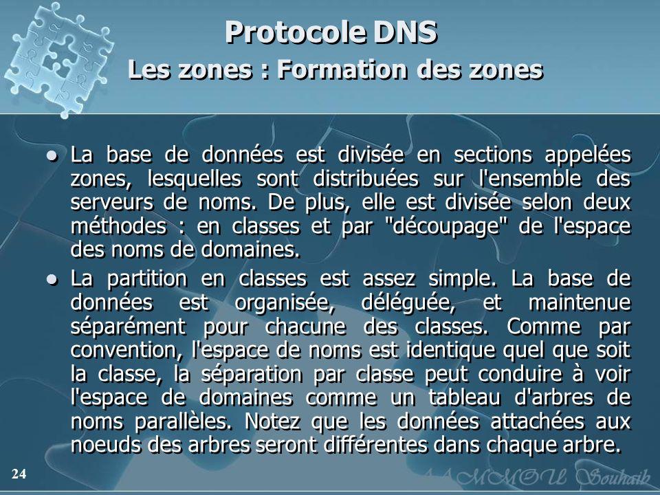 Protocole DNS Les zones : Formation des zones