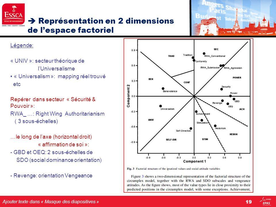  Représentation en 2 dimensions de l'espace factoriel