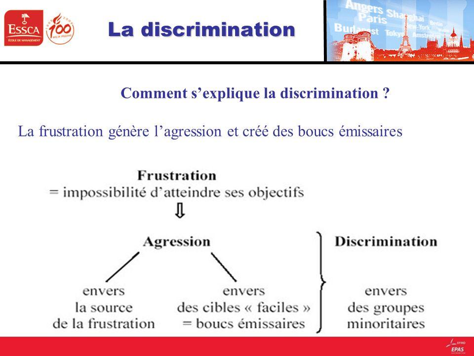 Comment s'explique la discrimination