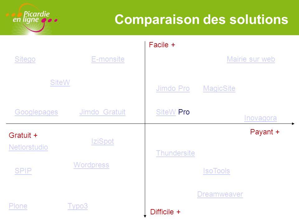 Comparaison des solutions