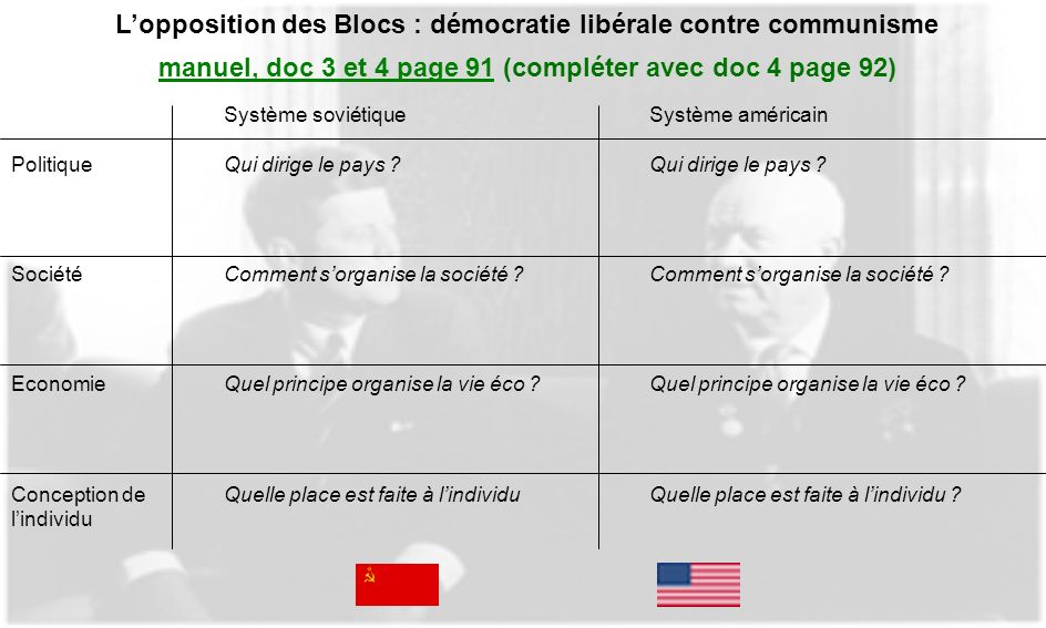 L'opposition des Blocs : démocratie libérale contre communisme