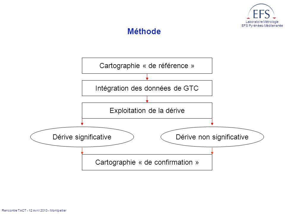 Méthode Cartographie « de référence » Intégration des données de GTC