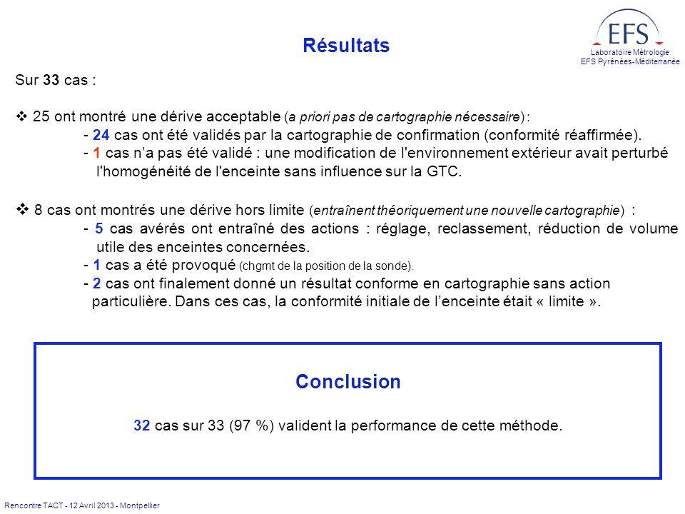 32 cas sur 33 (97 %) valident la performance de cette méthode.