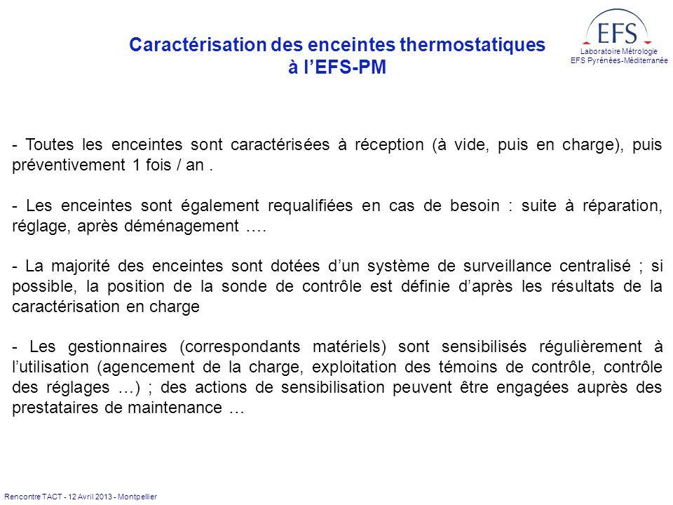 Caractérisation des enceintes thermostatiques