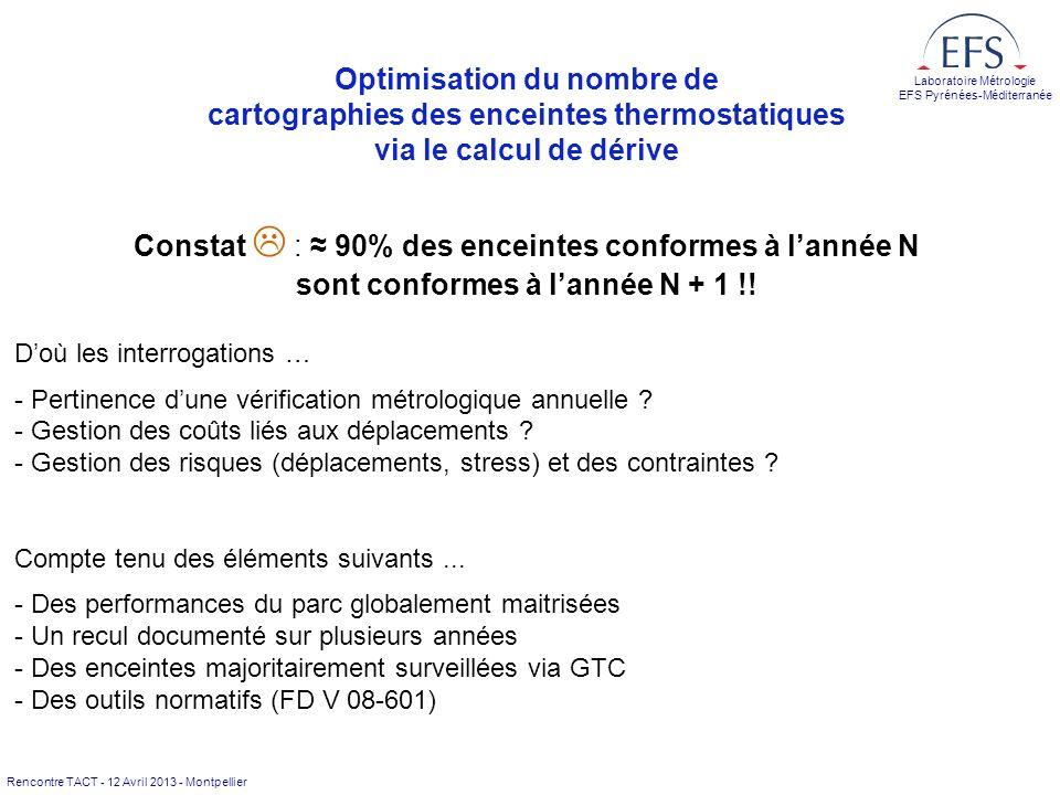 Optimisation du nombre de cartographies des enceintes thermostatiques