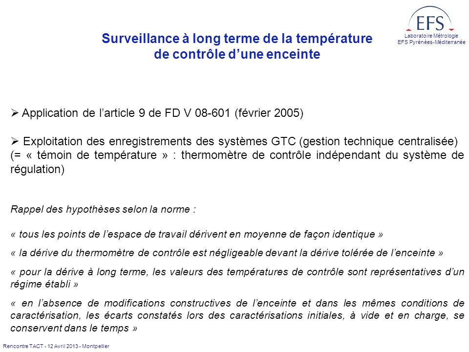 Surveillance à long terme de la température de contrôle d'une enceinte