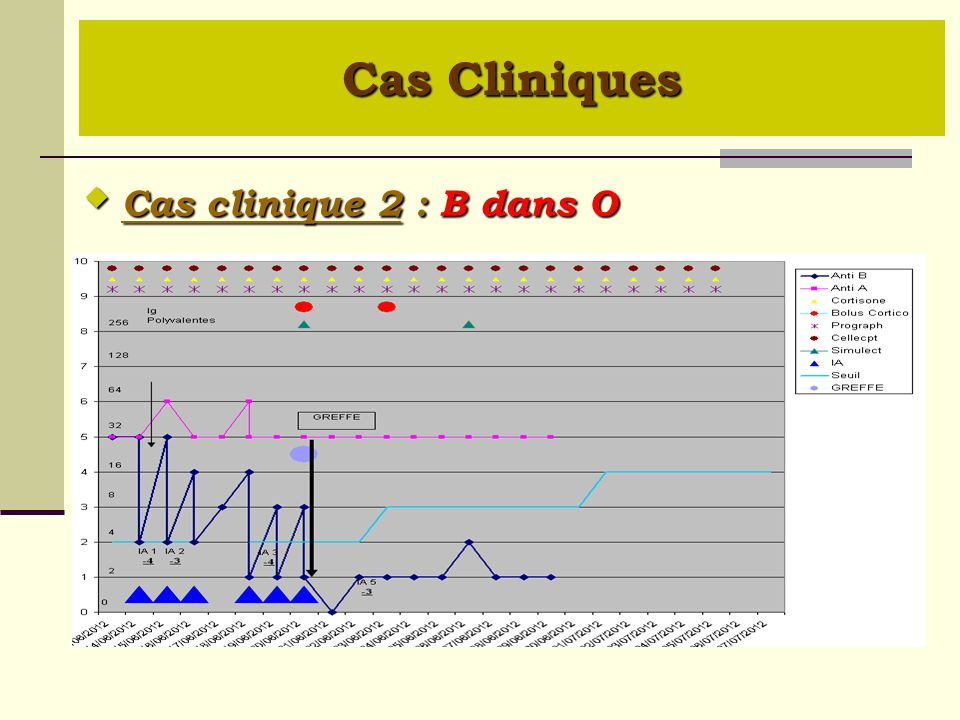 Cas Cliniques  Cas clinique 2 : B dans O