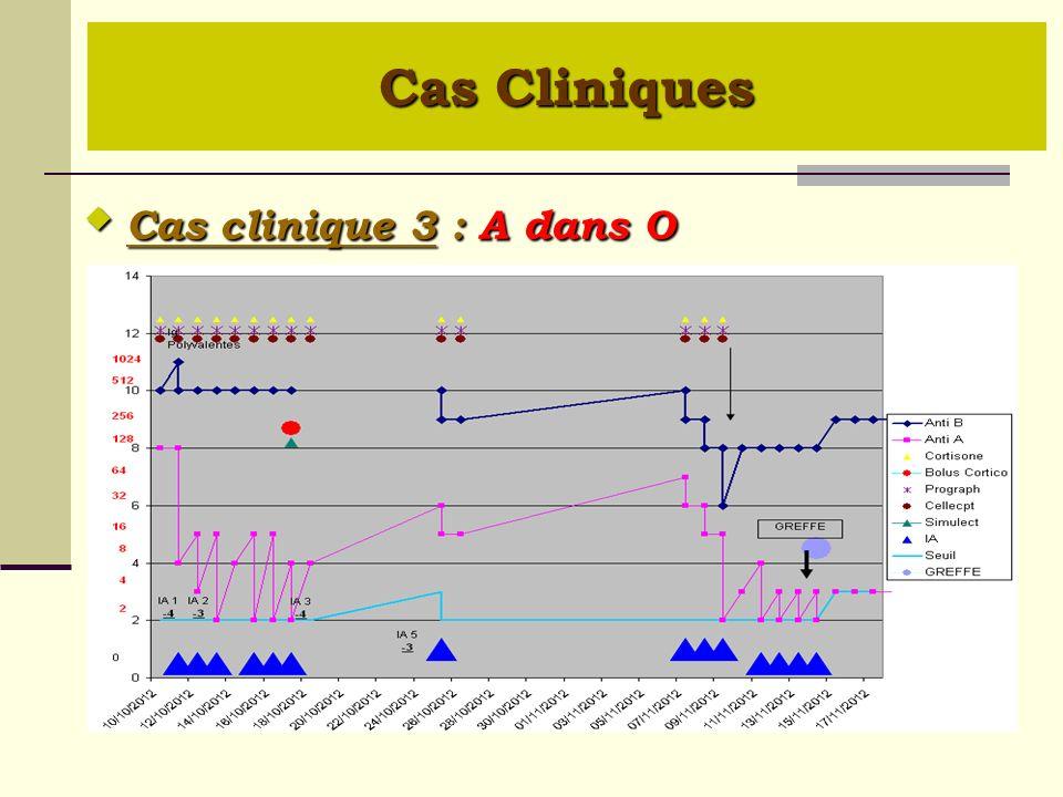 Cas Cliniques  Cas clinique 3 : A dans O