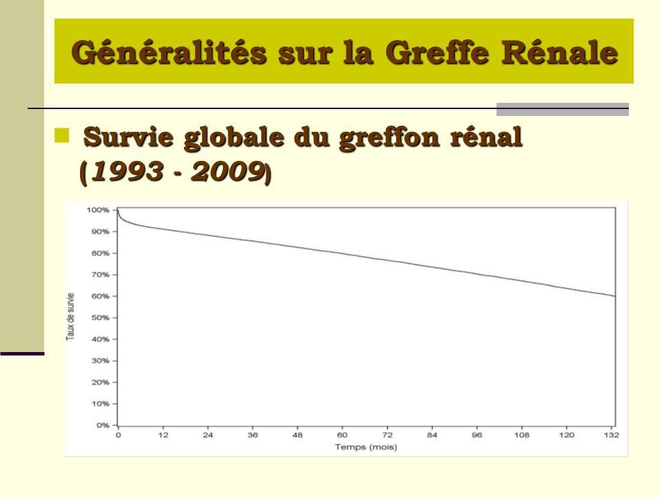  Survie globale du greffon rénal (1993 - 2009)