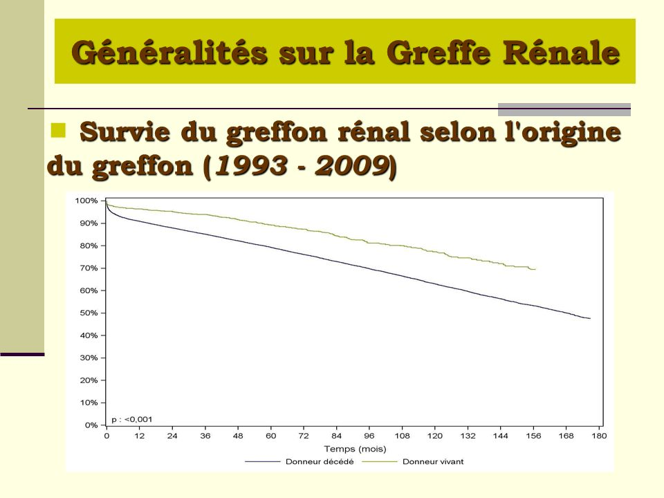  Survie du greffon rénal selon l origine du greffon (1993 - 2009)