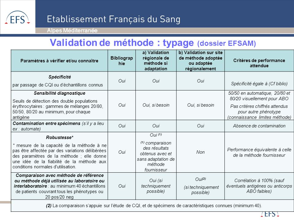 Validation de méthode : typage (dossier EFSAM)