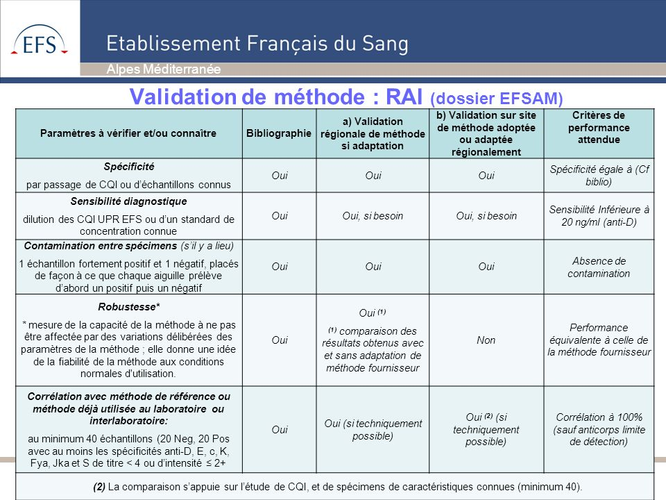 Validation de méthode : RAI (dossier EFSAM)