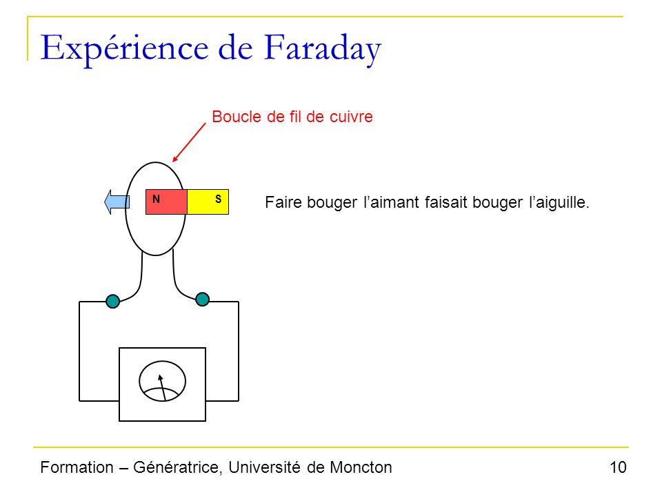 Expérience de Faraday Boucle de fil de cuivre