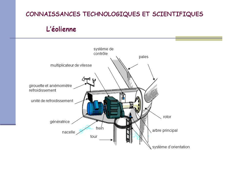 CONNAISSANCES TECHNOLOGIQUES ET SCIENTIFIQUES L'éolienne