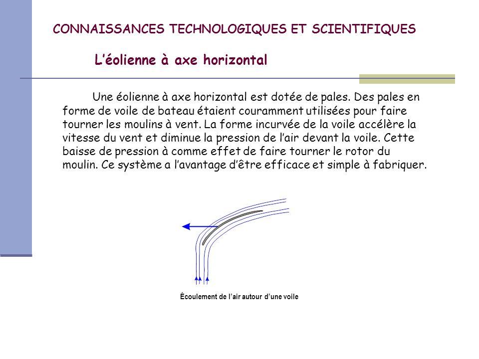 CONNAISSANCES TECHNOLOGIQUES ET SCIENTIFIQUES L'éolienne à axe horizontal