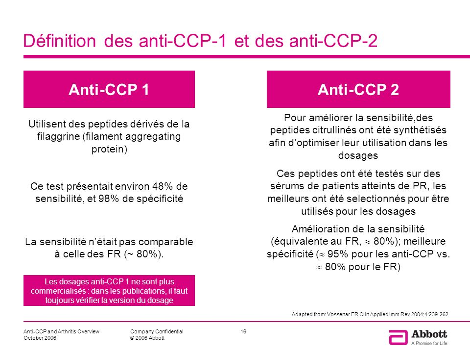 Définition des anti-CCP-1 et des anti-CCP-2