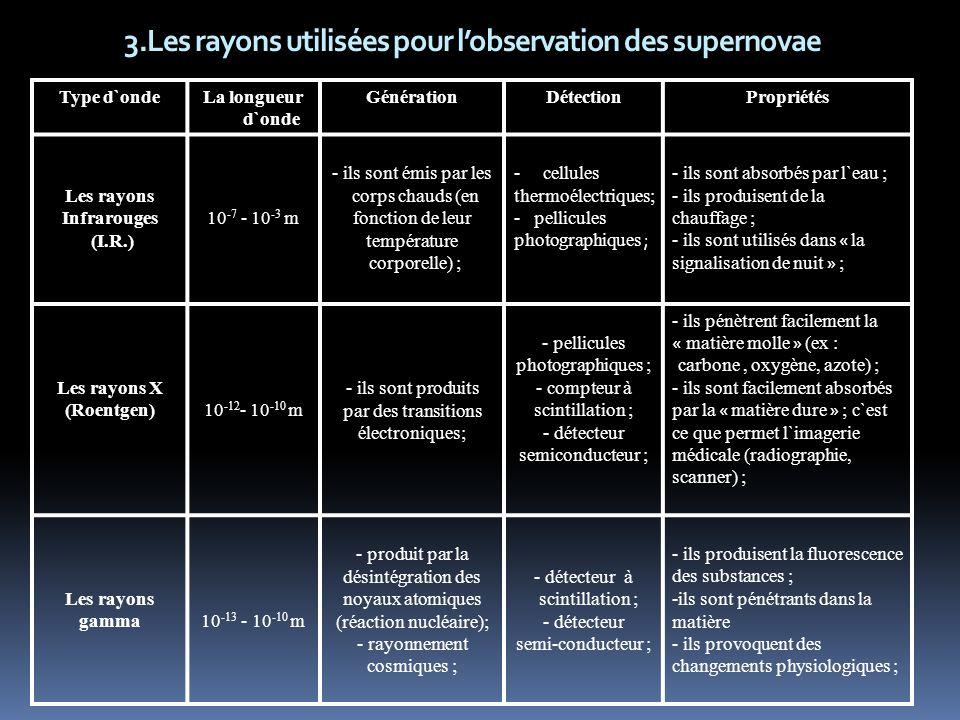 3.Les rayons utilisées pour l'observation des supernovae