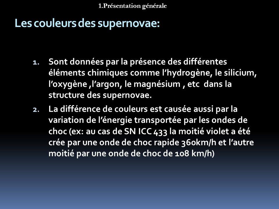 Les couleurs des supernovae: