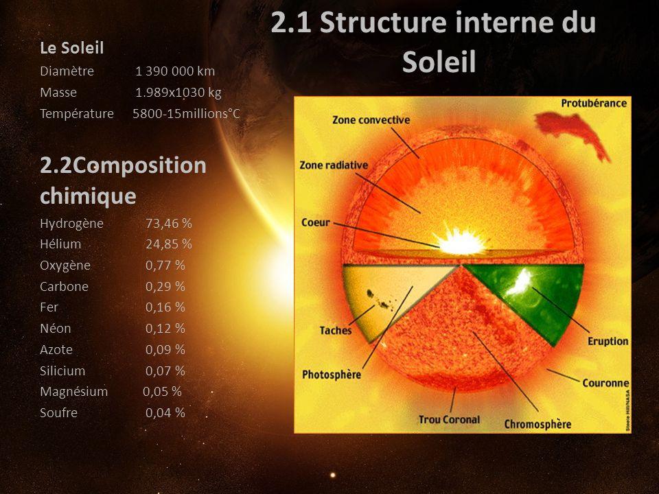 2.1 Structure interne du Soleil