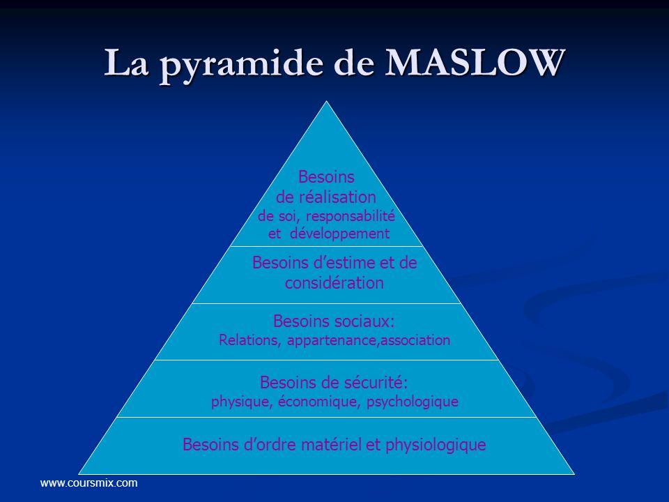 La pyramide de MASLOW Besoins de réalisation de soi, responsabilité et développement. Besoins d'estime et de considération.