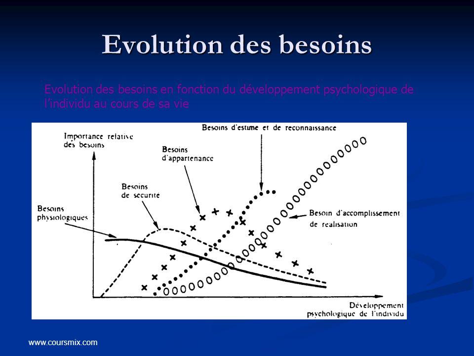 Evolution des besoins Evolution des besoins en fonction du développement psychologique de l'individu au cours de sa vie.