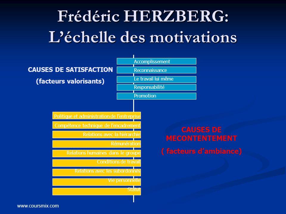 Frédéric HERZBERG: L'échelle des motivations