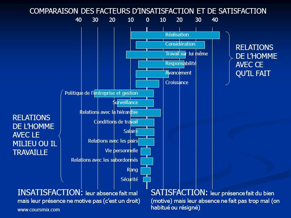 COMPARAISON DES FACTEURS D'INSATISFACTION ET DE SATISFACTION