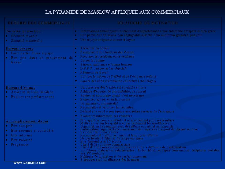 LA PYRAMIDE DE MASLOW APPLIQUEE AUX COMMERCIAUX