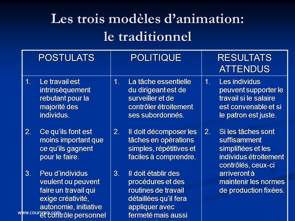 Les trois modèles d'animation: le traditionnel