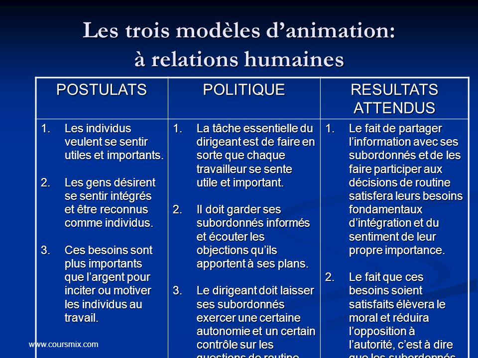 Les trois modèles d'animation: à relations humaines