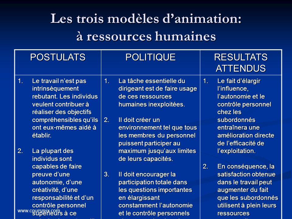 Les trois modèles d'animation: à ressources humaines