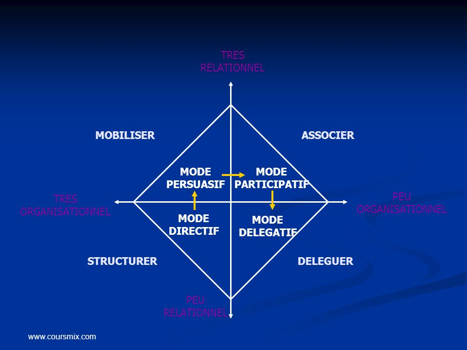 MODE PERSUASIF MODE PARTICIPATIF MODE DIRECTIF MODE DELEGATIF