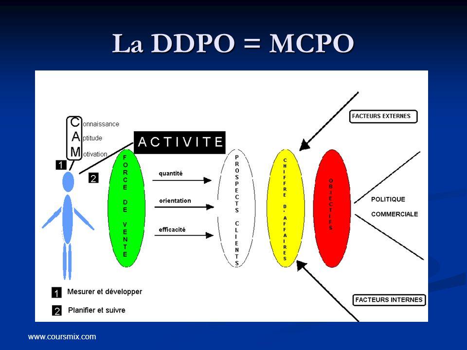 La DDPO = MCPO www.coursmix.com