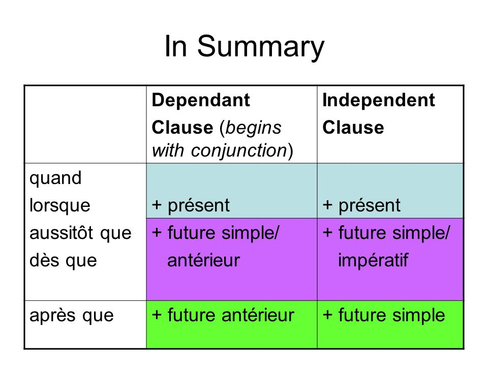 In Summary Dependant Clause (begins with conjunction) Independent