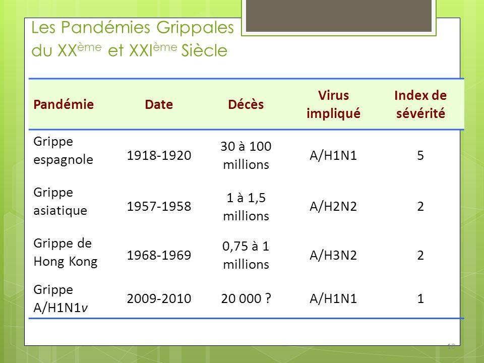 Les Pandémies Grippales du XXème et XXIème Siècle