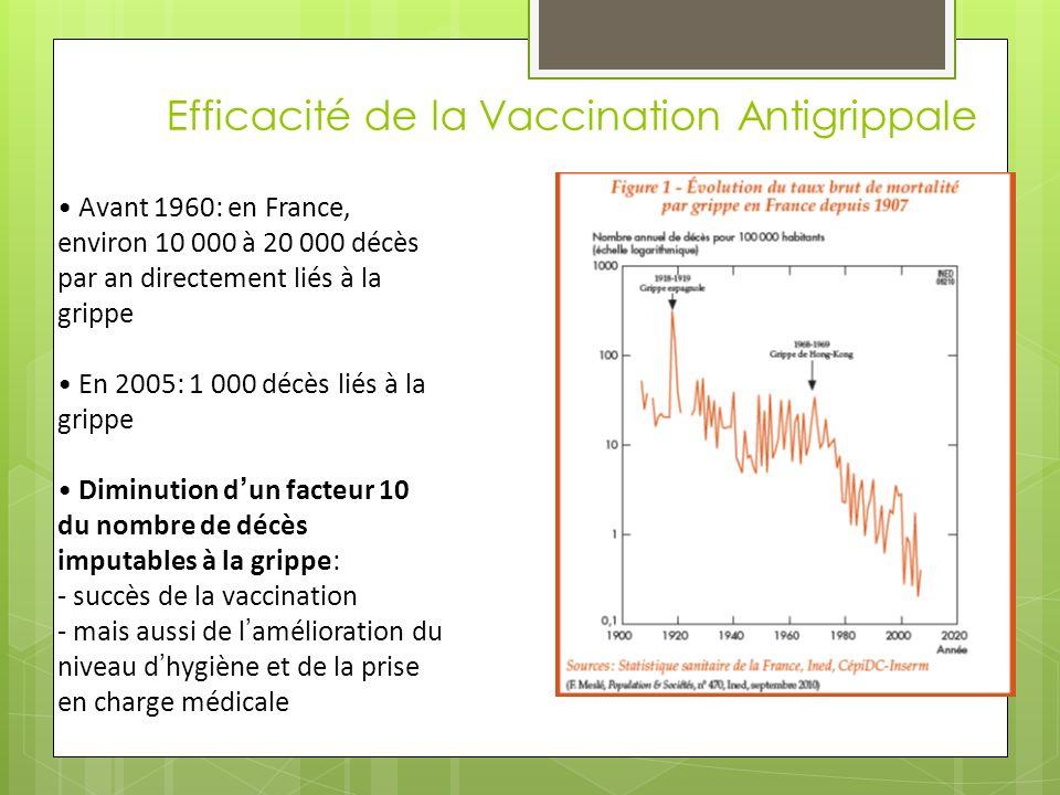 Efficacité de la Vaccination Antigrippale