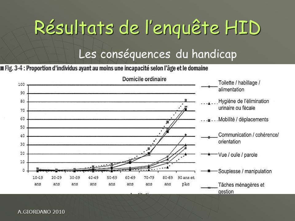 Résultats de l'enquête HID