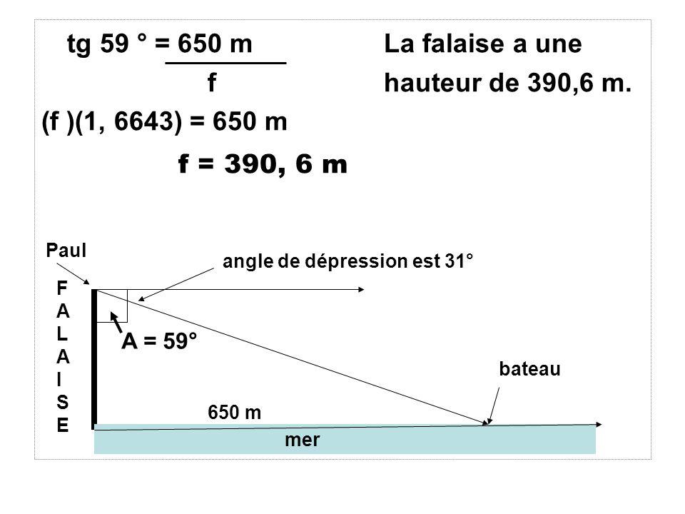tg 59 ° = 650 m La falaise a une f hauteur de 390,6 m.