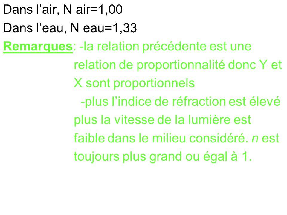 Dans l'air, N air=1,00 Dans l'eau, N eau=1,33. Remarques: -la relation précédente est une. relation de proportionnalité donc Y et.