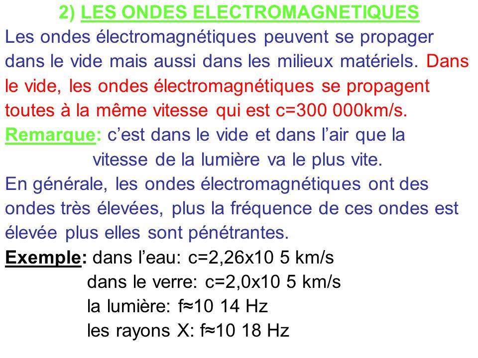 2) LES ONDES ELECTROMAGNETIQUES