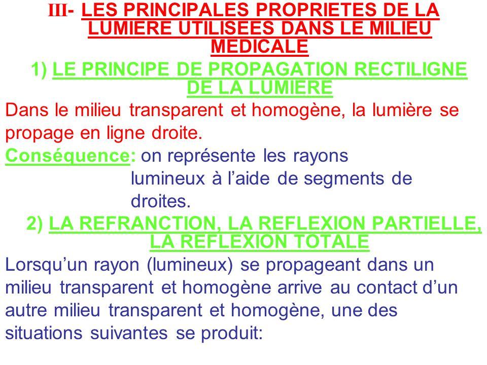 1) LE PRINCIPE DE PROPAGATION RECTILIGNE DE LA LUMIERE