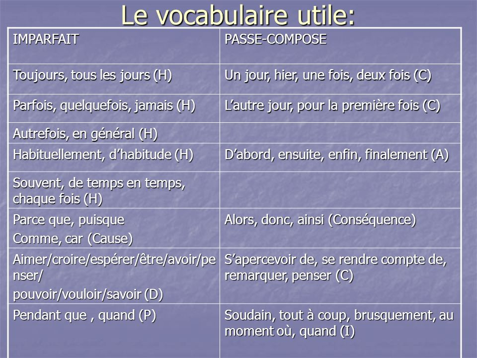 Le vocabulaire utile: IMPARFAIT PASSE-COMPOSE