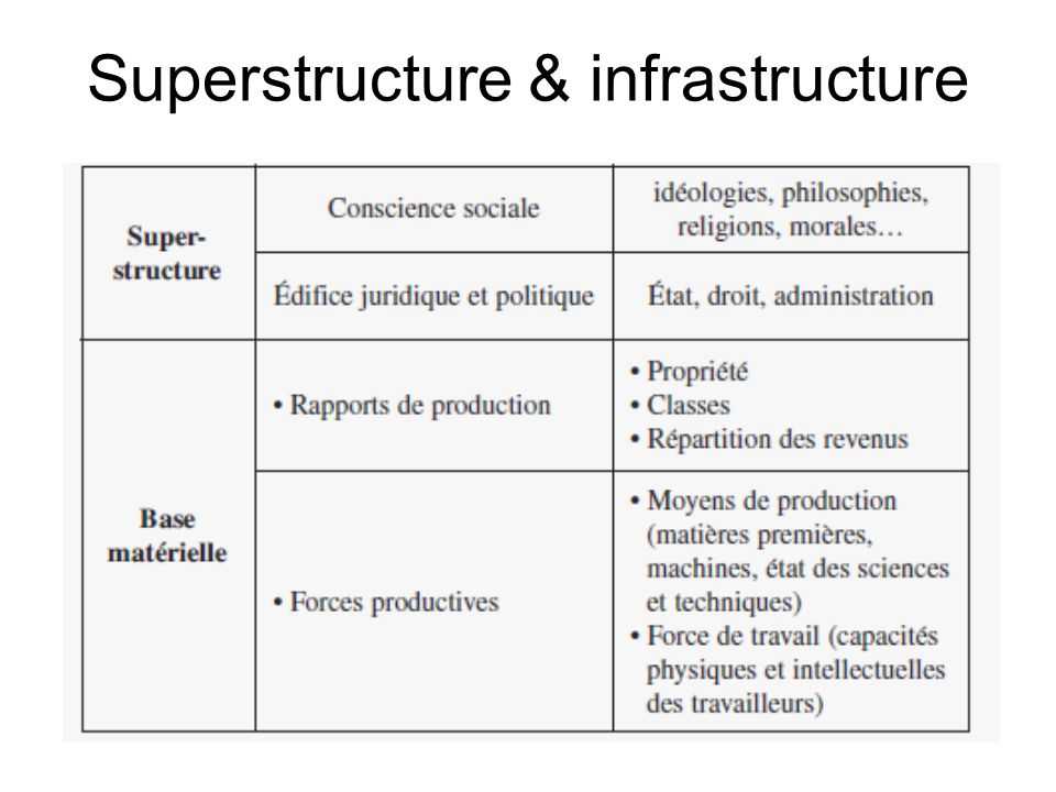 Superstructure & infrastructure