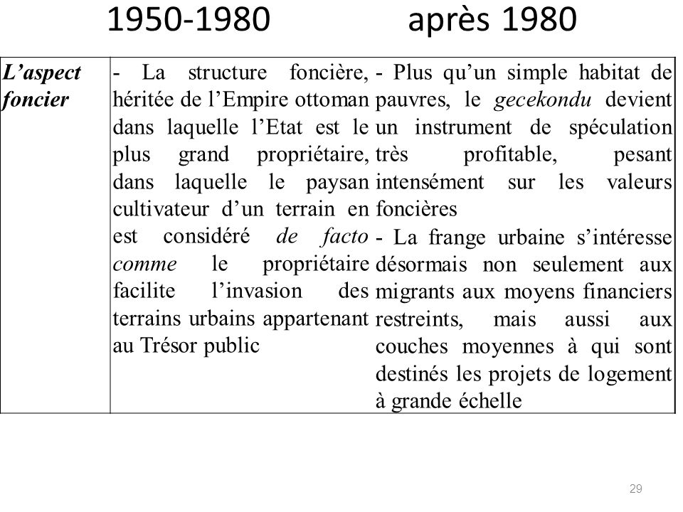 1950-1980 après 1980 L'aspect foncier